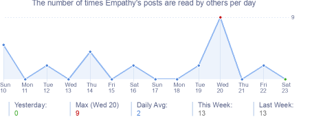 How many times Empathy's posts are read daily