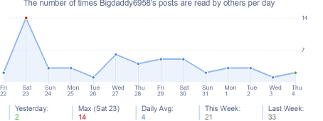 How many times Bigdaddy6958's posts are read daily