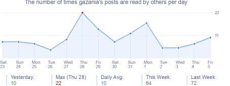 How many times gazania's posts are read daily