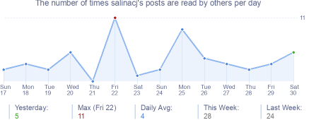 How many times salinacj's posts are read daily