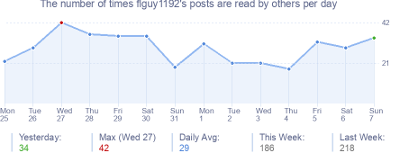 How many times flguy1192's posts are read daily