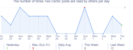 How many times Two Cents's posts are read daily