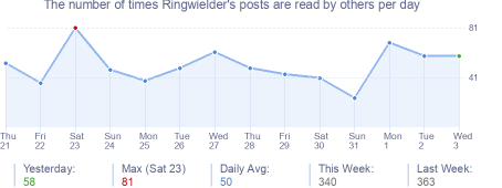 How many times Ringwielder's posts are read daily
