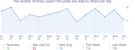 How many times Loops778's posts are read daily