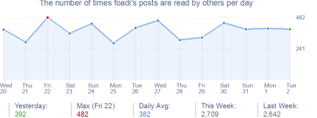 How many times foadi's posts are read daily