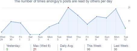 How many times anonguy's posts are read daily