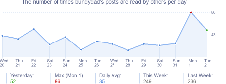 How many times bundydad's posts are read daily