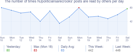 How many times NJpoliticiansarecrooks's posts are read daily
