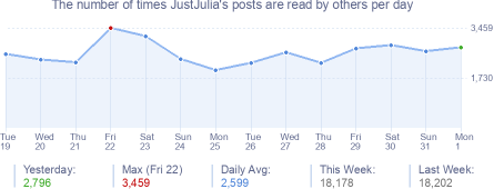 How many times JustJulia's posts are read daily