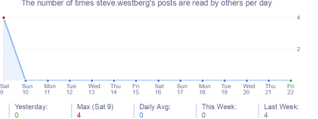How many times steve.westberg's posts are read daily
