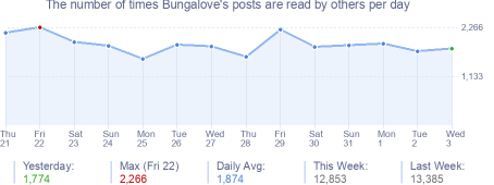 How many times Bungalove's posts are read daily