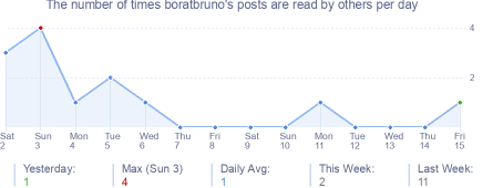 How many times boratbruno's posts are read daily