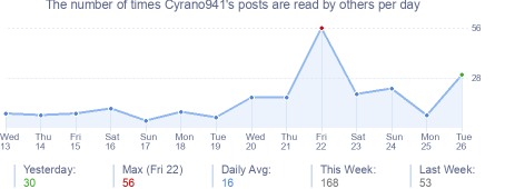 How many times Cyrano941's posts are read daily