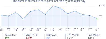 How many times karfar's posts are read daily