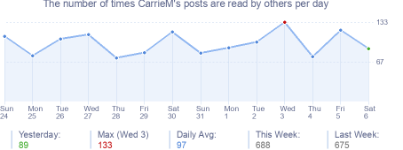 How many times CarrieM's posts are read daily