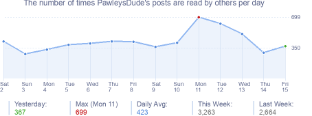 How many times PawleysDude's posts are read daily