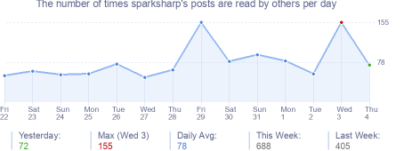 How many times sparksharp's posts are read daily