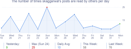 How many times skaggarwal's posts are read daily