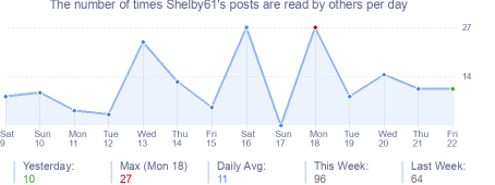 How many times Shelby61's posts are read daily