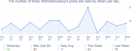 How many times Itstimetomuskup's posts are read daily