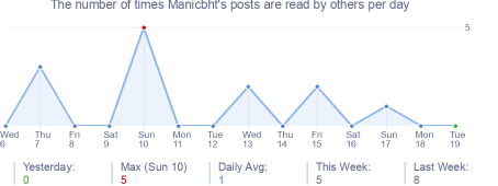 How many times Manicbht's posts are read daily