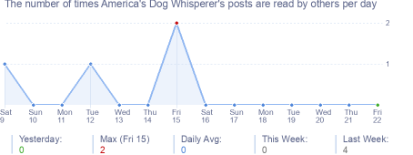 How many times America's Dog Whisperer's posts are read daily