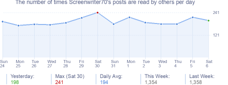 How many times Screenwriter70's posts are read daily