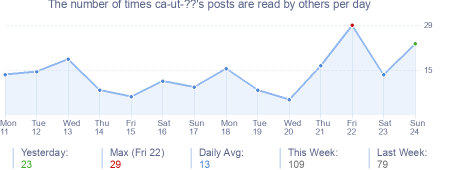 How many times ca-ut-??'s posts are read daily