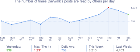 How many times Daywalk's posts are read daily
