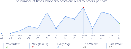 How many times lalabear's posts are read daily