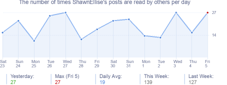 How many times ShawnEllise's posts are read daily