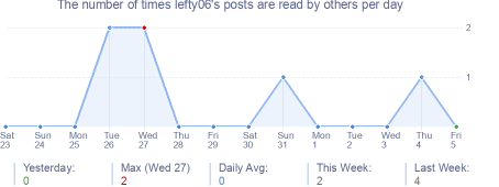 How many times lefty06's posts are read daily
