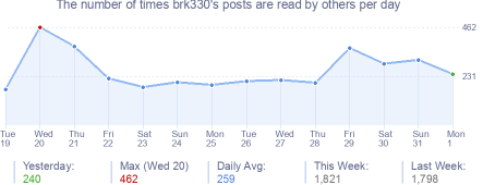 How many times brk330's posts are read daily