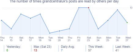 How many times grandcentraluk's posts are read daily