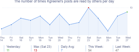 How many times Kgreenel's posts are read daily