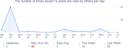How many times esciar1's posts are read daily