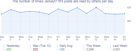 How many times Jerseyt719's posts are read daily