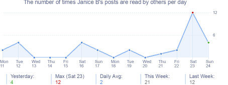 How many times Janice B's posts are read daily