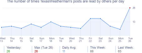 How many times TexasWeatherman's posts are read daily