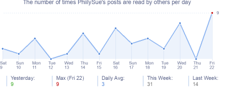 How many times PhiilySue's posts are read daily