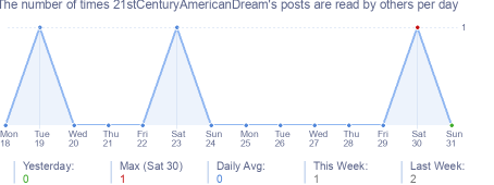 How many times 21stCenturyAmericanDream's posts are read daily