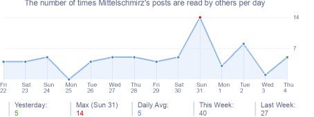 How many times Mittelschmirz's posts are read daily
