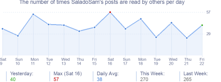 How many times SaladoSam's posts are read daily