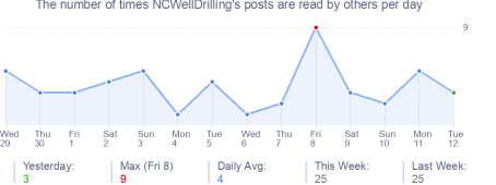 How many times NCWellDrilling's posts are read daily
