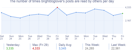 How many times brightdoglover's posts are read daily