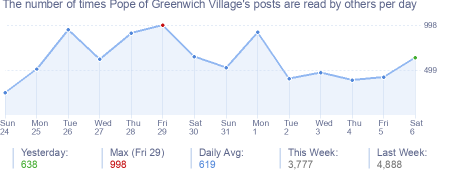 How many times Pope of Greenwich Village's posts are read daily