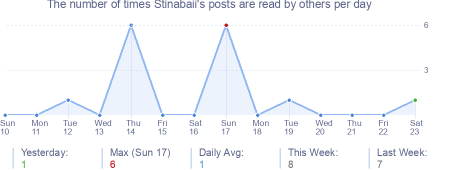 How many times Stinabaii's posts are read daily