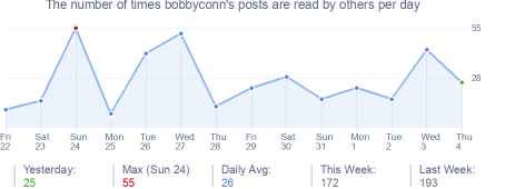 How many times bobbyconn's posts are read daily