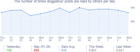 How many times doggiebus's posts are read daily