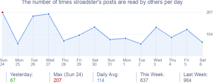 How many times xlroadster's posts are read daily